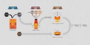 Coking coal in steel-making (from WCM's website)